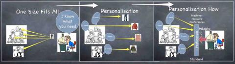 Slides showing progress from one-size-fits-all to personalisation